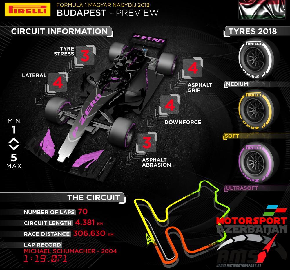 В Pirelli завершили первый этап тестов