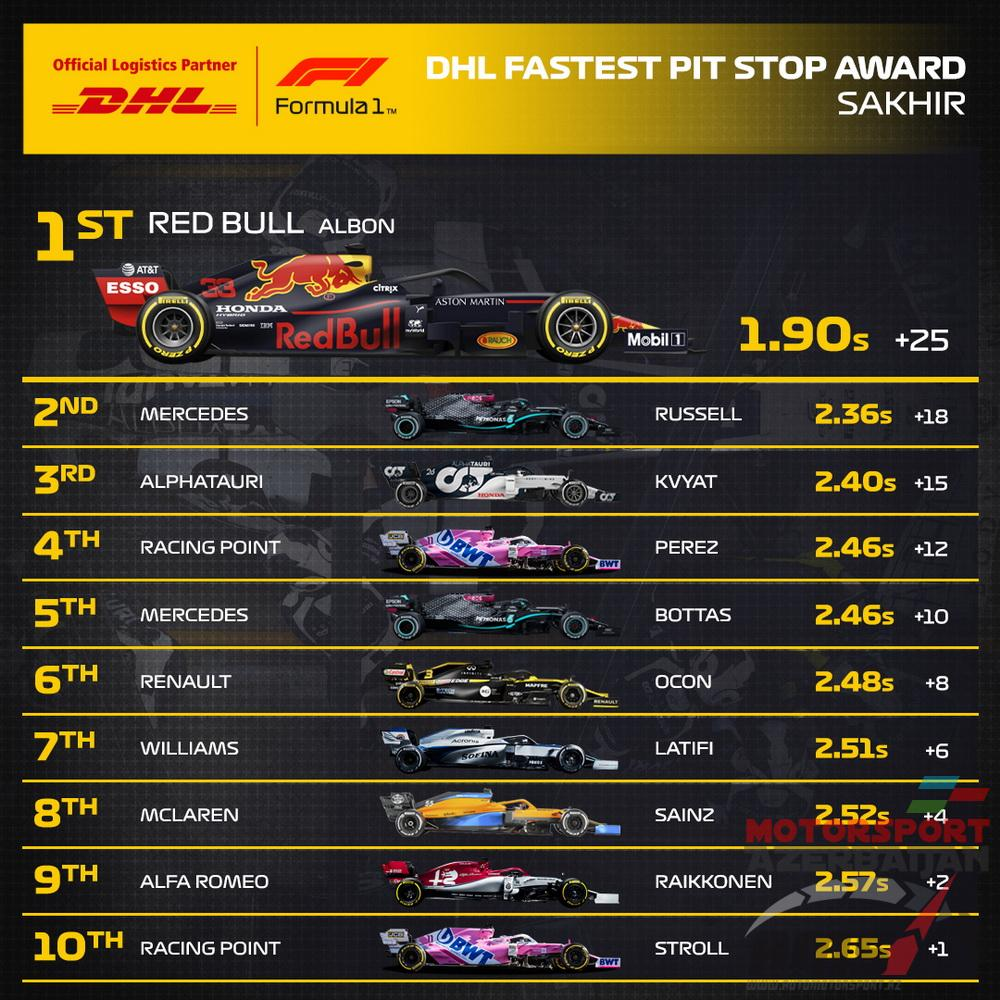 DHL Fastest Pit Stop Award