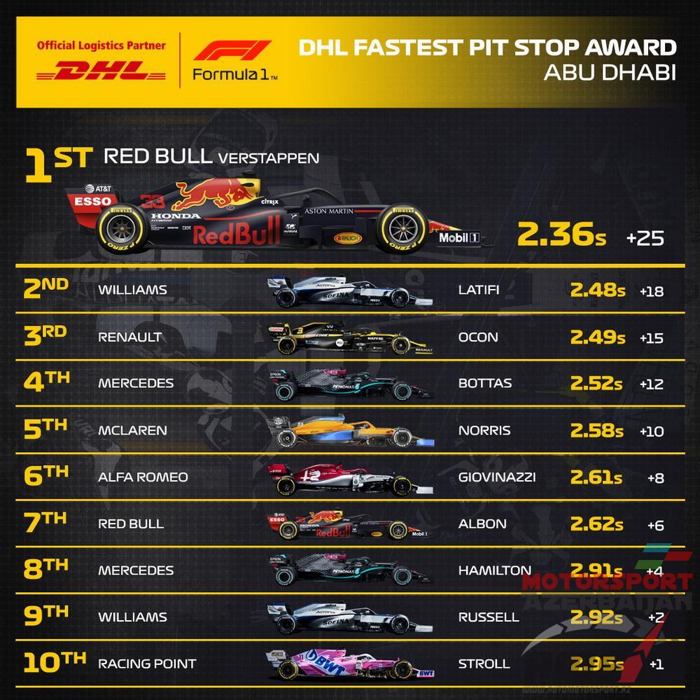 DHL Fastest Pit Stop Award